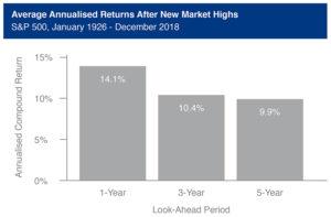 Average Annualised Returns