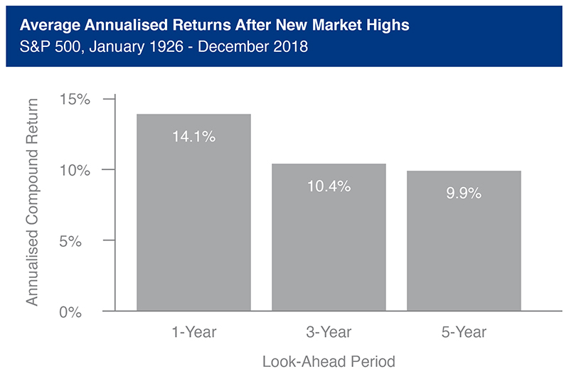 Average Annualised Returns